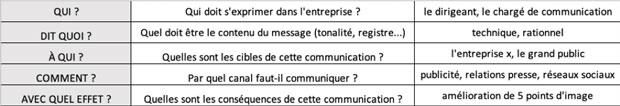 Les fondements d'un plan de communication